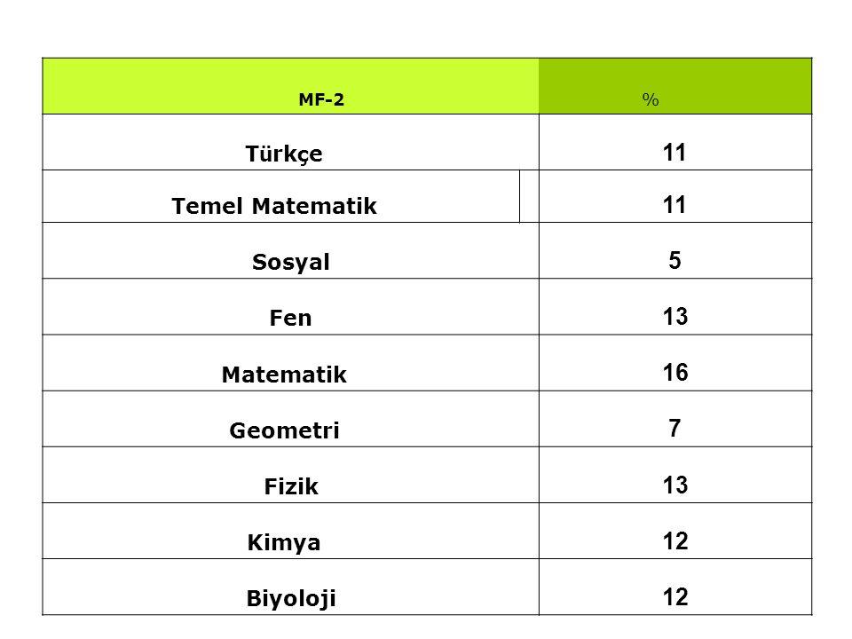 MF-2 % T ü rk ç e 11 Temel Matematik 11 Sosyal 5 Fen 13 Matematik 16 Geometri 7 Fizik 13 Kimya 12 Biyoloji 12