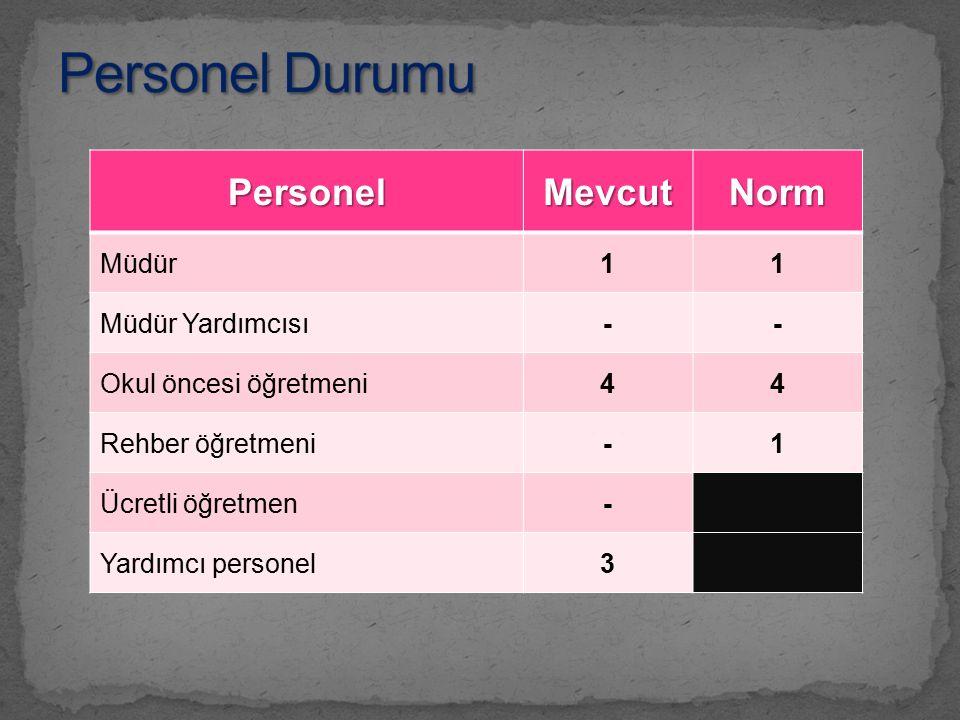 PersonelMevcutNorm Müdür11 Müdür Yardımcısı-- Okul öncesi öğretmeni44 Rehber öğretmeni-1 Ücretli öğretmen- Yardımcı personel3