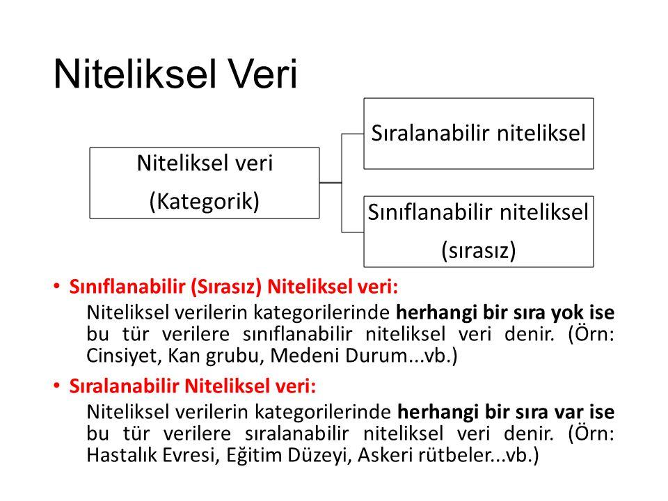 Niteliksel Veri Niteliksel veri (Kategorik) Sıralanabilir niteliksel Sınıflanabilir niteliksel (sırasız) Sınıflanabilir (Sırasız) Niteliksel veri: Niteliksel verilerin kategorilerinde herhangi bir sıra yok ise bu tür verilere sınıflanabilir niteliksel veri denir.