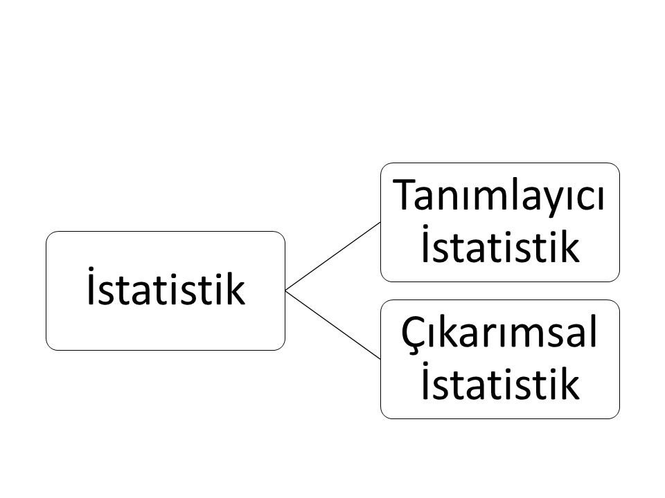 İstatistik Tanımlayıcı İstatistik Çıkarımsal İstatistik