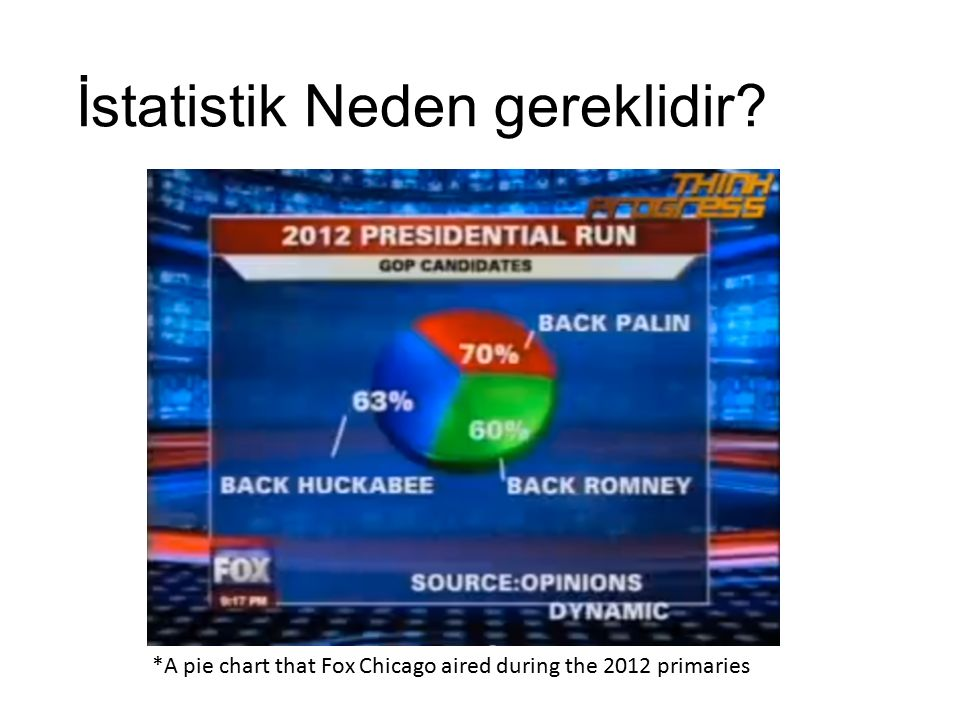 İstatistik Neden gereklidir? *A pie chart that Fox Chicago aired during the 2012 primaries