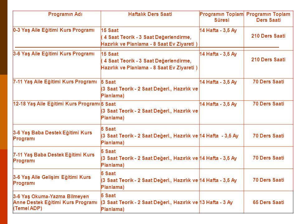 Programın AdıHaftalık Ders SaatiProgramın Toplam Süresi Programın Toplam Ders Saati 0-3 Yaş Aile Eğitimi Kurs Programı 15 Saat ( 4 Saat Teorik - 3 Saa