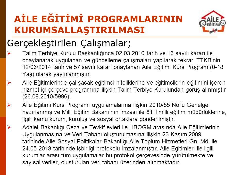 AİLE EĞİTİMİ PROGRAMLARININ KURUMSALLAŞTIRILMASI Gerçekleştirilen Çalışmalar;  Talim Terbiye Kurulu Başkanlığınca 02.03.2010 tarih ve 16 sayılı karar
