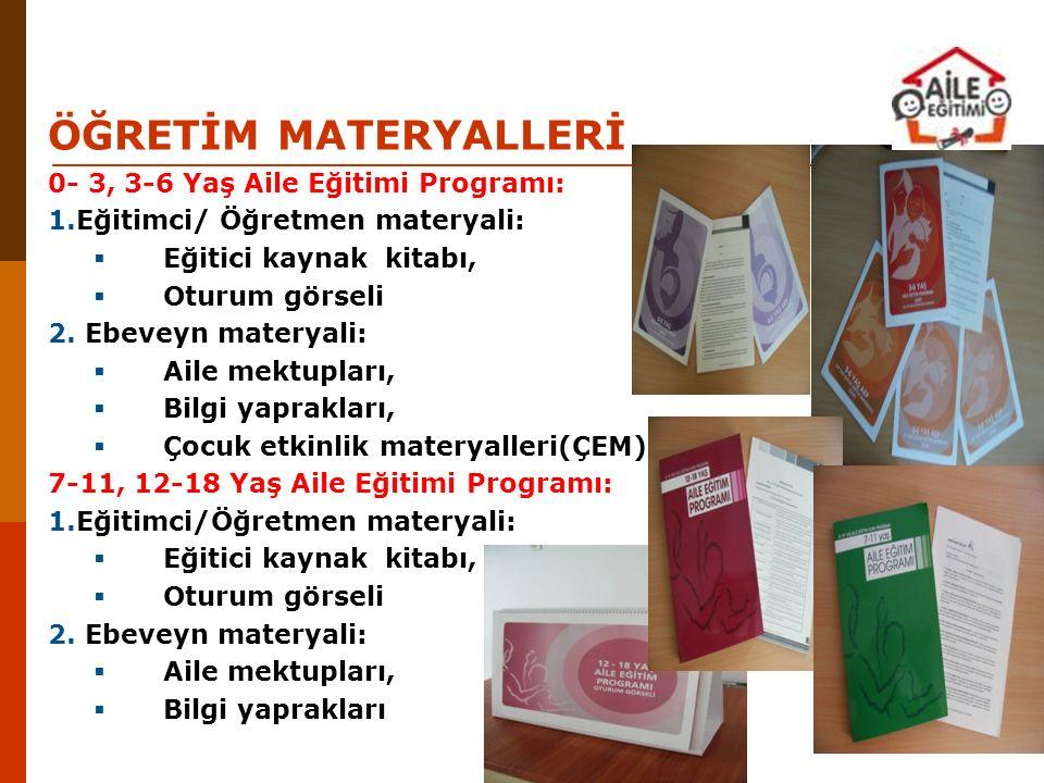 ÖĞRETİM MATERYALLERİ 0- 3, 3-6 Yaş Aile Eğitimi Programı: 1.Eğitimci/ Öğretmen materyali:  Eğitici kaynak kitabı,  Oturum görseli 2. Ebeveyn materya