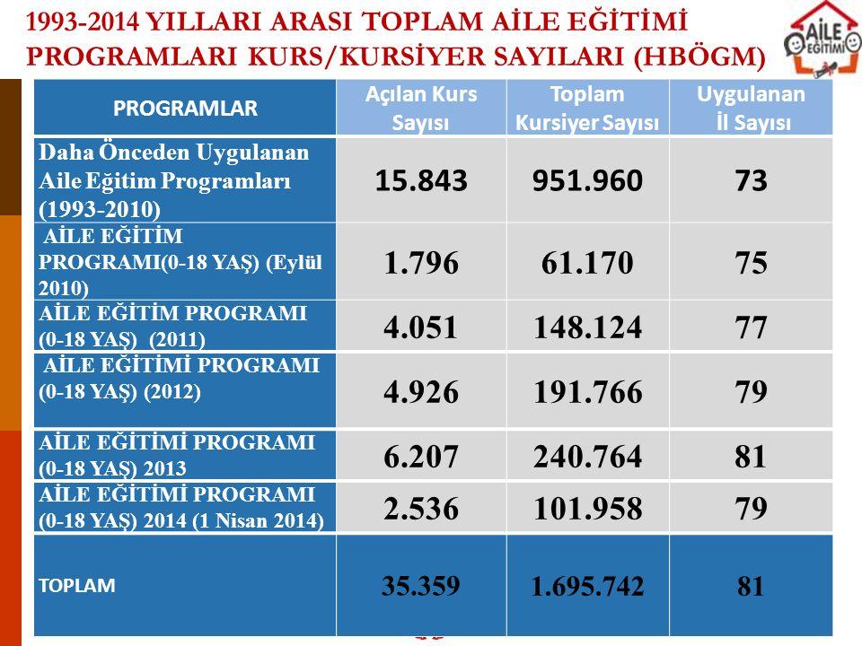 PROGRAMLAR Açılan Kurs Sayısı Toplam Kursiyer Sayısı Uygulanan İl Sayısı Daha Önceden Uygulanan Aile Eğitim Programları (1993-2010) 15.843951.96073 Aİ