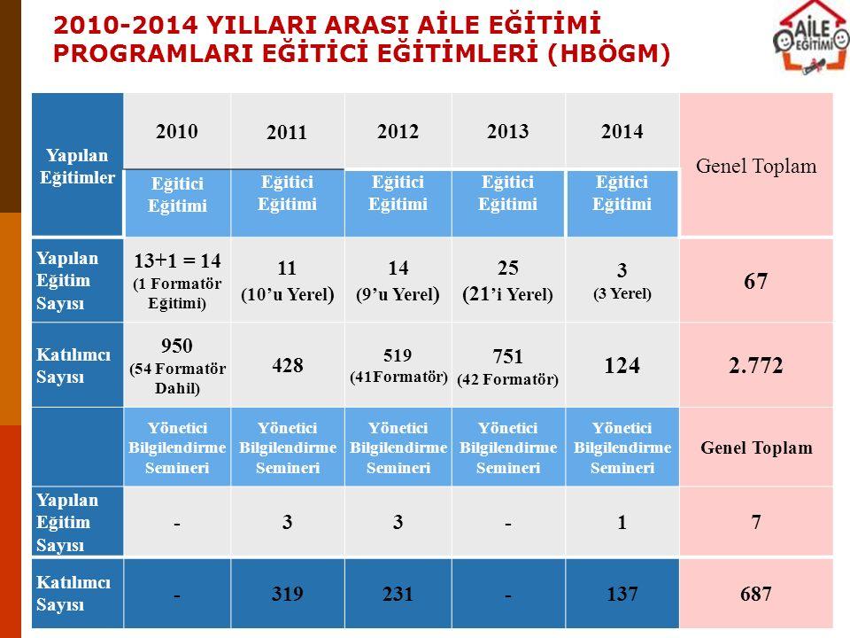 Yapılan Eğitimler 20102011201220132014 Genel Toplam Eğitici Eğitimi Yapılan Eğitim Sayısı 13+1 = 14 (1 Formatör Eğitimi) 11 (10'u Yerel ) 14 (9'u Yere