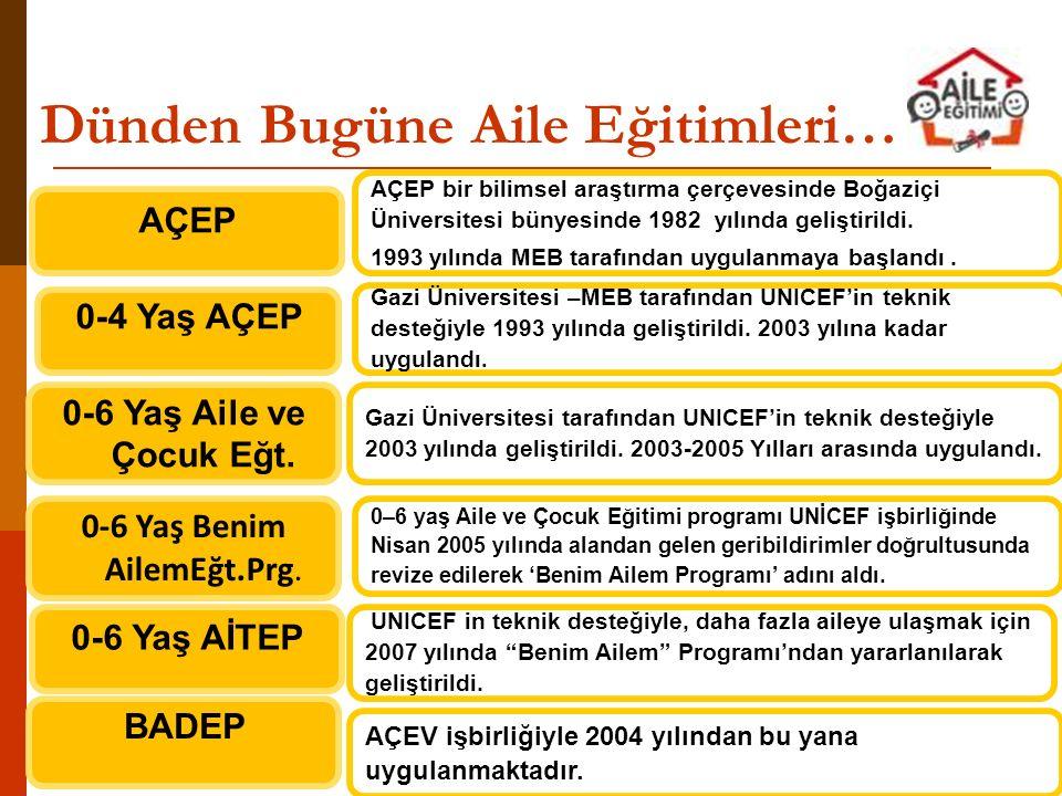 PROGRAMLAR Açılan Kurs Sayısı Toplam Kursiyer Sayısı Uygulanan İl Sayısı Daha Önceden Uygulanan Aile Eğitim Programları (1993-2010) 15.843951.96073 AİLE EĞİTİM PROGRAMI(0-18 YAŞ) (Eylül 2010) 1.79661.17075 AİLE EĞİTİM PROGRAMI (0-18 YAŞ) (2011) 4.051148.12477 AİLE EĞİTİMİ PROGRAMI (0-18 YAŞ) (2012) 4.926191.76679 AİLE EĞİTİMİ PROGRAMI (0-18 YAŞ) 2013 6.207240.76481 AİLE EĞİTİMİ PROGRAMI (0-18 YAŞ) 2014 (1 Nisan 2014) 2.536101.95879 TOPLAM 35.3591.695.74281 1993-2013YILLARI ARASI TOPLAM AİLE EĞİTİMİ PROGRAMLARI KURS/KURSİYER VE ÖĞRETMEN SAYILARI (HBÖGM) 1993-2014 YILLARI ARASI TOPLAM AİLE EĞİTİMİ PROGRAMLARI KURS/KURSİYER SAYILARI (HBÖGM)