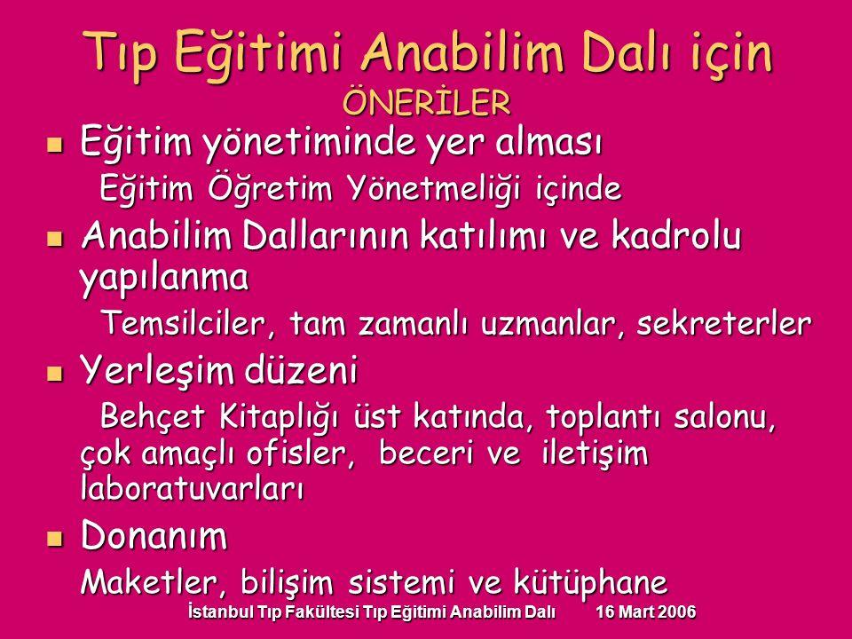 İstanbul Tıp Fakültesi Tıp Eğitimi Anabilim Dalı 16 Mart 2006 Eğitim yönetiminde yer alması Eğitim yönetiminde yer alması Eğitim Öğretim Yönetmeliği içinde Eğitim Öğretim Yönetmeliği içinde Anabilim Dallarının katılımı ve kadrolu yapılanma Anabilim Dallarının katılımı ve kadrolu yapılanma Temsilciler, tam zamanlı uzmanlar, sekreterler Temsilciler, tam zamanlı uzmanlar, sekreterler Yerleşim düzeni Yerleşim düzeni Behçet Kitaplığı üst katında, toplantı salonu, çok amaçlı ofisler, beceri ve iletişim laboratuvarları Behçet Kitaplığı üst katında, toplantı salonu, çok amaçlı ofisler, beceri ve iletişim laboratuvarları Donanım Donanım Maketler, bilişim sistemi ve kütüphane Tıp Eğitimi Anabilim Dalı için ÖNERİLER