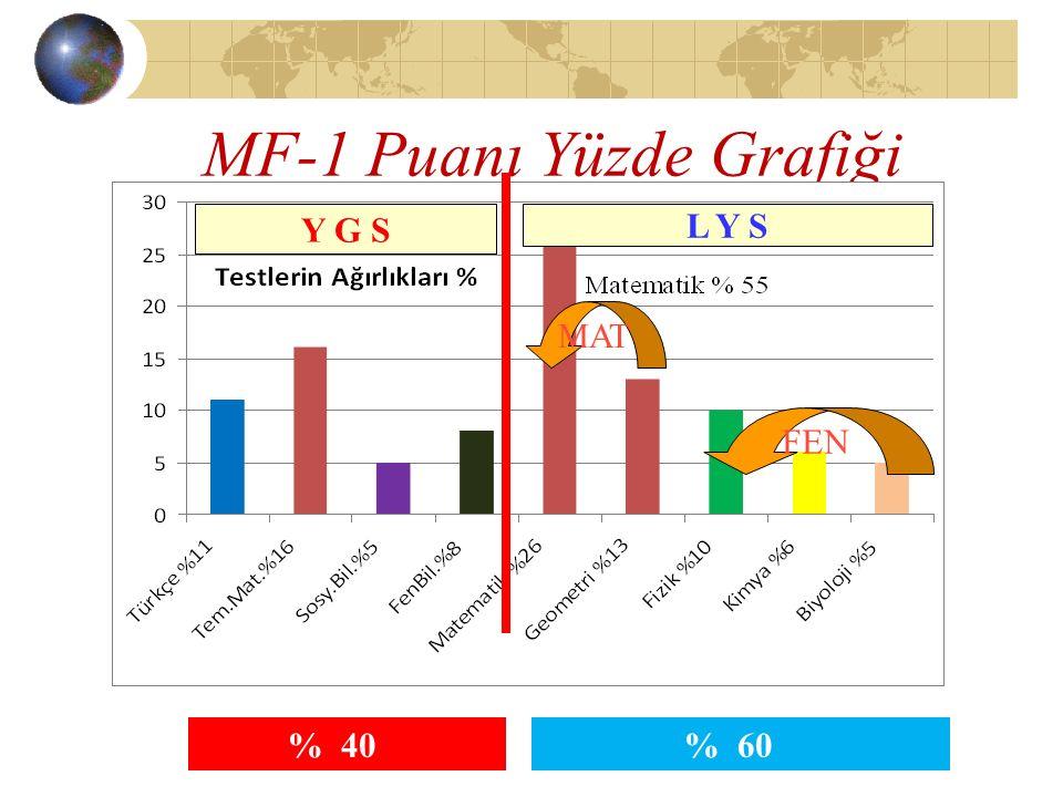 MF-1 Puanı Yüzde Grafiği MAT FEN % 40 L Y S Y G S % 60