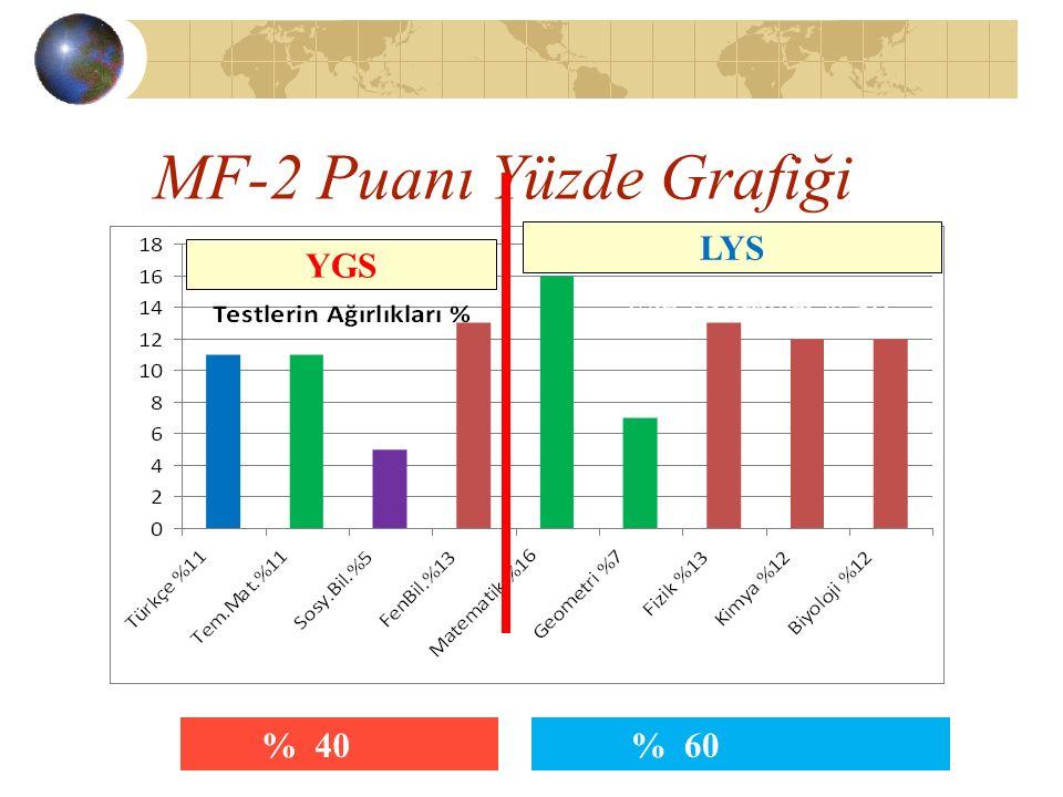 MF-2 Puanı Yüzde Grafiği Fen Bilimleri %50 % 40 YGS LYS % 60