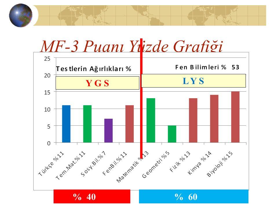 MF-3 Puanı Yüzde Grafiği % 40 Y G S L Y S % 60