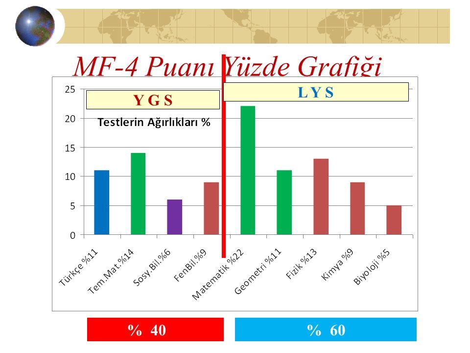 MF-4 Puanı Yüzde Grafiği Matematik+Fizik % 60 % 40 Y G S L Y S % 60