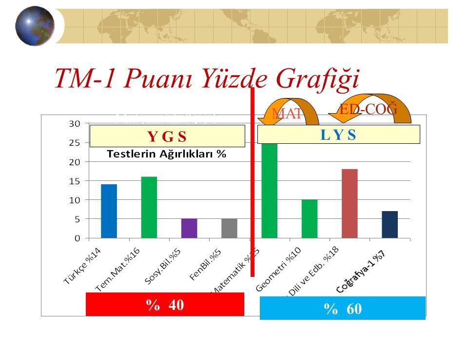 TM-1 Puanı Yüzde Grafiği Matematik % 51 MAT ED-COĞ % 40 Y G S L Y S % 60