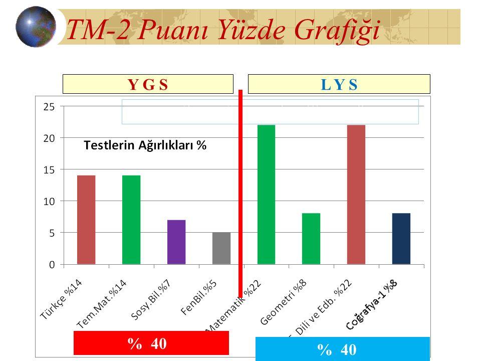 TM-2 Puanı Yüzde Grafiği Matematik+Türkçe+Türk Dili ve Edb. % 80 % 40 Y G SL Y S % 40