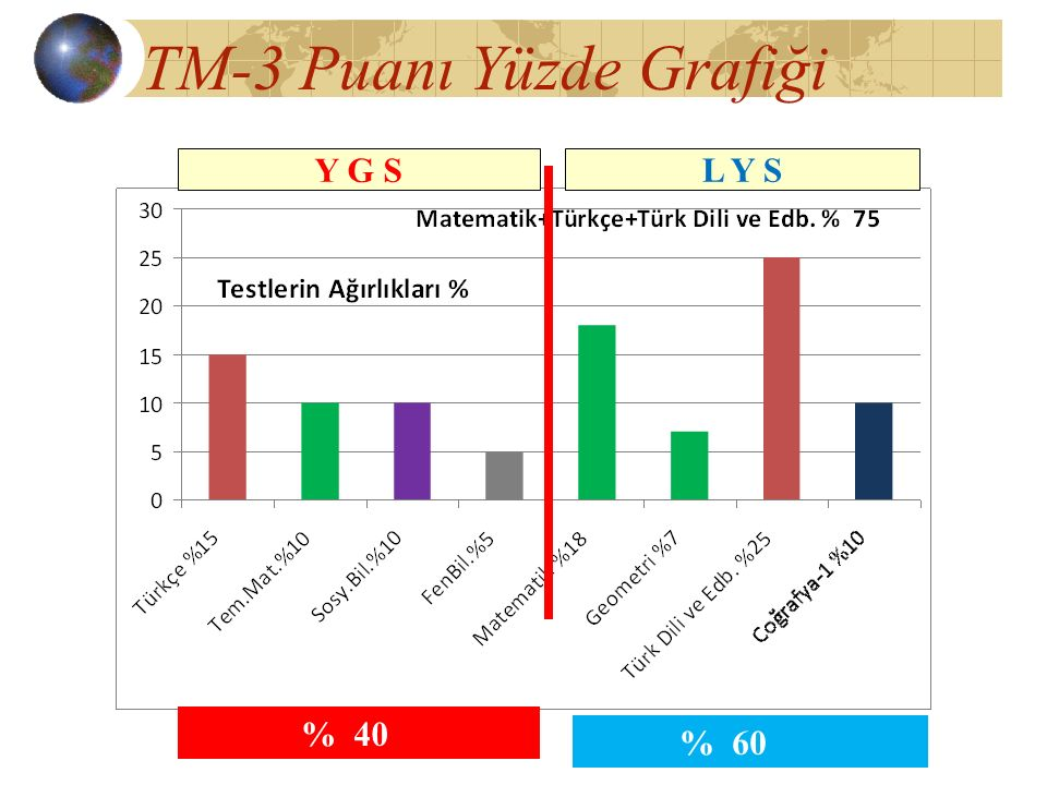 TM-3 Puanı Yüzde Grafiği % 40 Y G S L Y S % 60