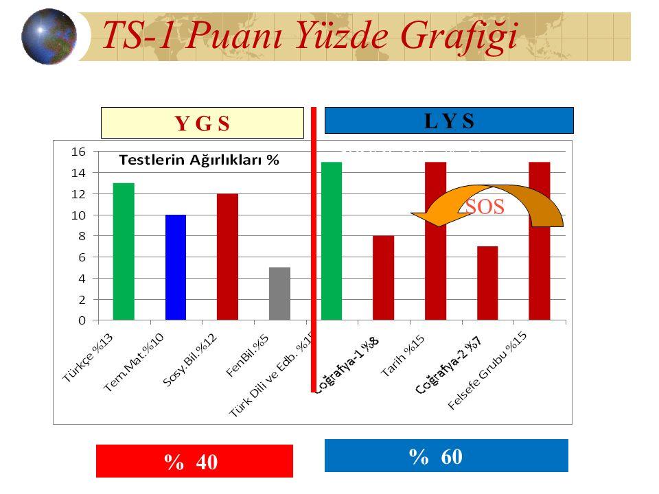 TS-1 Puanı Yüzde Grafiği Sosyal Bil. % 57 SOS % 40 Y G S L Y S % 60