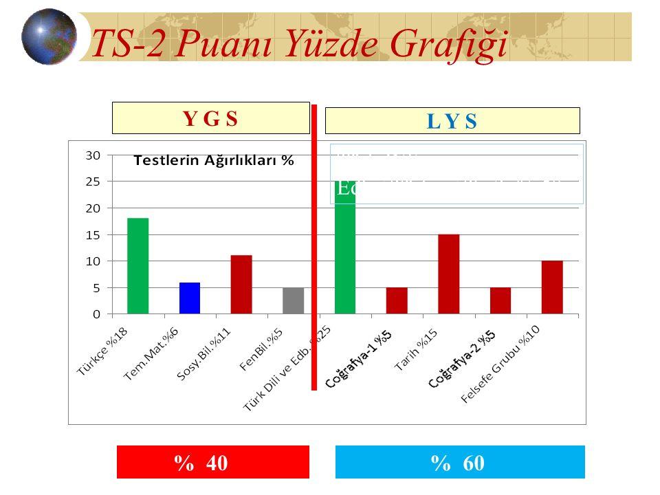TS-2 Puanı Yüzde Grafiği Türk Dili ve Edb.+Türkçe+Tarih % 58 % 40 Y G S L Y S % 60