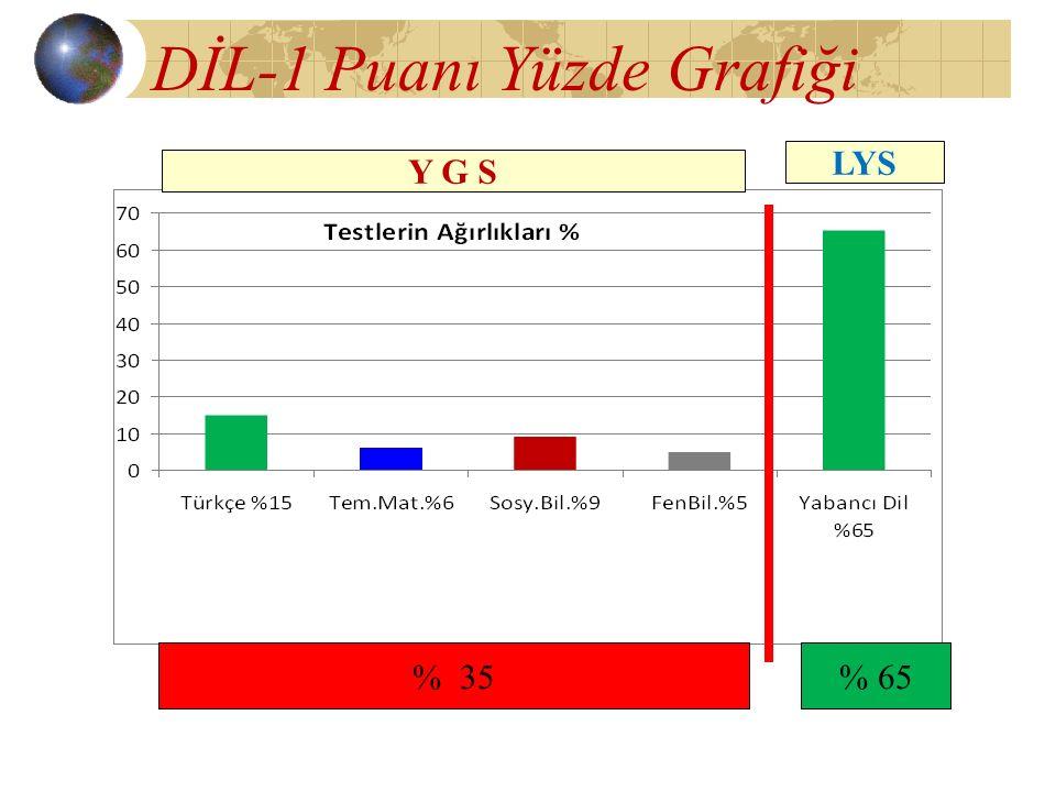 DİL-1 Puanı Yüzde Grafiği Y G S LYS % 35% 65
