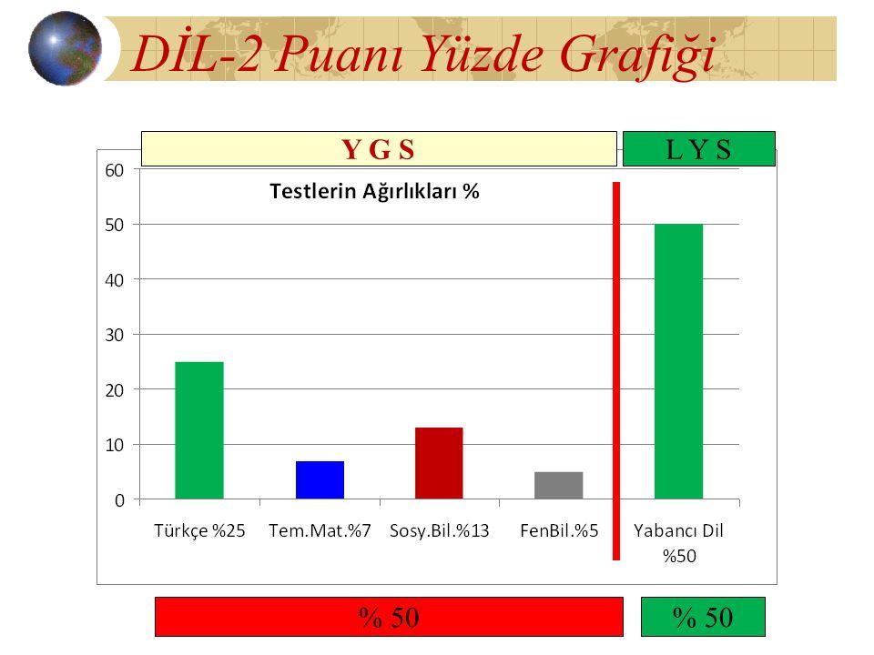 DİL-2 Puanı Yüzde Grafiği Y G SL Y S % 50