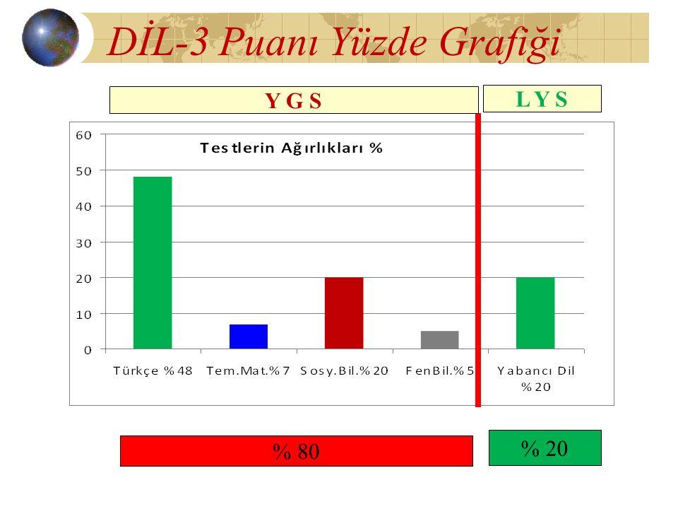 DİL-3 Puanı Yüzde Grafiği Y G S L Y S % 80 % 20