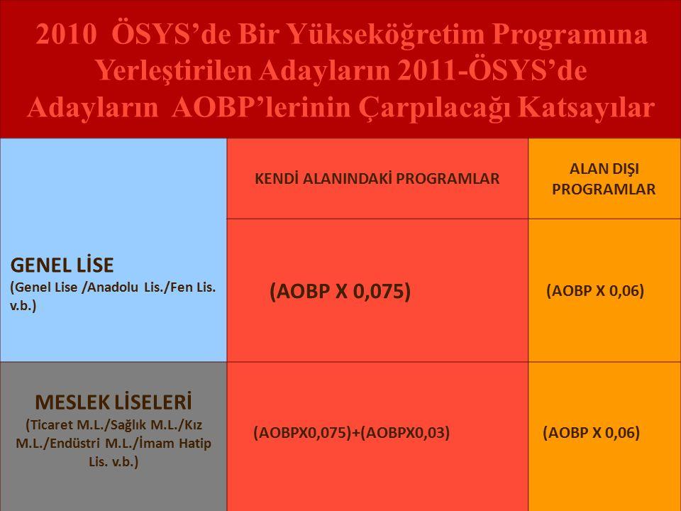 2010 ÖSYS'de Bir Yükseköğretim Programına Yerleştirilen Adayların 2011-ÖSYS'de Adayların AOBP'lerinin Çarpılacağı Katsayılar GENEL LİSE (Genel Lise /Anadolu Lis./Fen Lis.