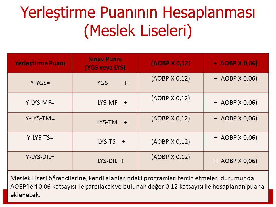 Yerleştirme Puanının Hesaplanması (Meslek Liseleri) Yerleştirme Puanı Sınav Puanı (YGS veya LYS) (AOBP X 0,12)+ AOBP X 0,06) Y-YGS= YGS + (AOBP X 0,12)+ AOBP X 0,06) Y-LYS-MF= LYS-MF + (AOBP X 0,12) + AOBP X 0,06) Y-LYS-TM= LYS-TM + (AOBP X 0,12)+ AOBP X 0,06) Y-LYS-TS= LYS-TS +(AOBP X 0,12) + AOBP X 0,06) Y-LYS-DİL= LYS-DİL + (AOBP X 0,12) + AOBP X 0,06) Meslek Lisesi öğrencilerine, kendi alanlarındaki programları tercih etmeleri durumunda AOBP'leri 0,06 katsayısı ile çarpılacak ve bulunan değer 0,12 katsayısı ile hesaplanan puana eklenecek.