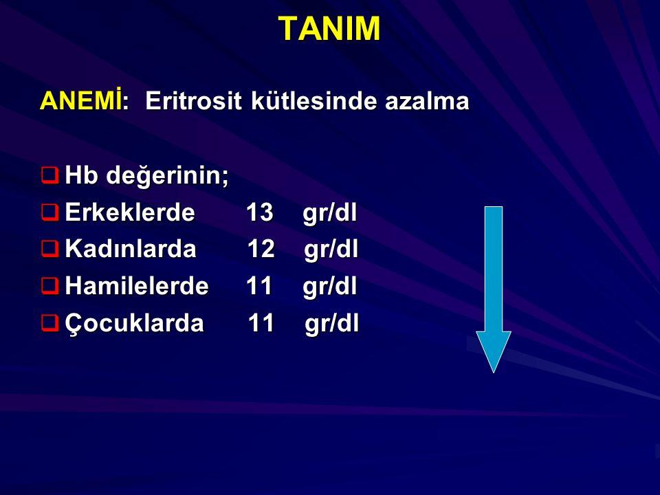 TANIM ANEMİ: Eritrosit kütlesinde azalma  Hb değerinin;  Erkeklerde 13 gr/dl  Kadınlarda 12 gr/dl  Hamilelerde 11 gr/dl  Çocuklarda 11 gr/dl