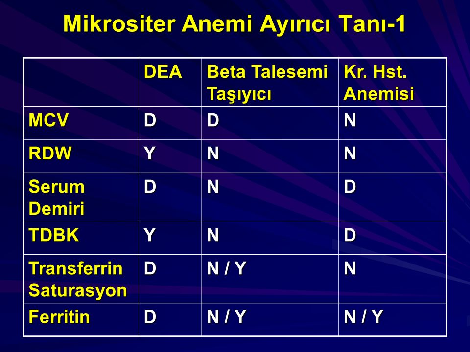 Mikrositer Anemi Ayırıcı Tanı-1 DEA Beta Talesemi Taşıyıcı Kr. Hst. Anemisi MCVDDN RDWYNN Serum Demiri DND TDBKYND Transferrin Saturasyon D N / Y N Fe