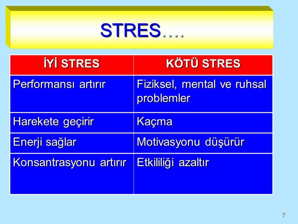 6 STRES  Kişisel özellikler ile çevresel taleplerin etkileşimi sunucu herhangi bir uyaranın (içsel veya dışsal) üstesinden gelinemez olarak algılanış