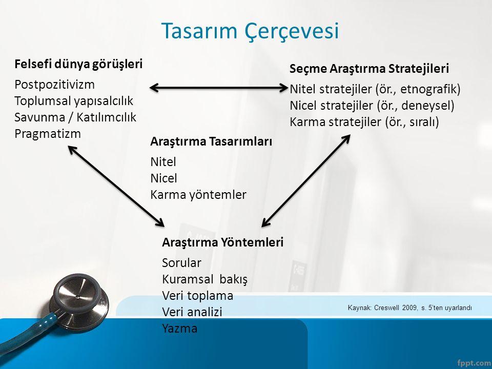 Araştırma Tasarımları Nitel Nicel Karma yöntemler Araştırma Yöntemleri Sorular Kuramsal bakış Veri toplama Veri analizi Yazma Seçme Araştırma Strateji