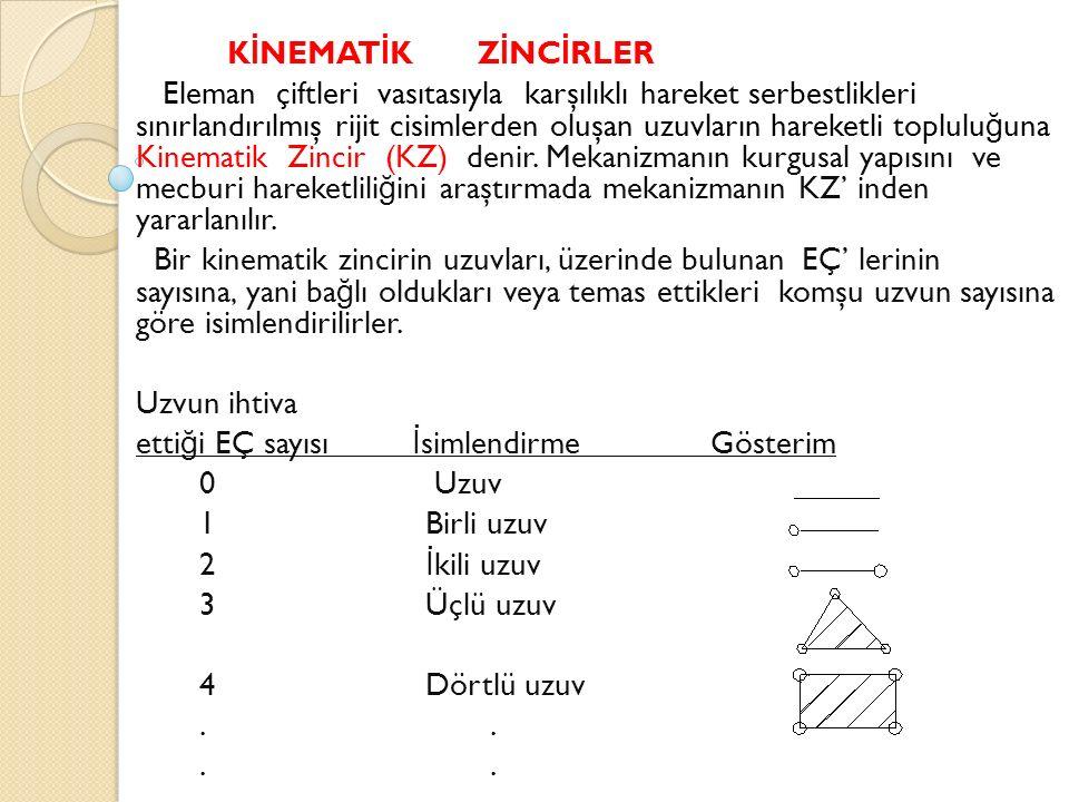 K İ NEMAT İ K Z İ NC İ RLER Eleman çiftleri vasıtasıyla karşılıklı hareket serbestlikleri sınırlandırılmış rijit cisimlerden oluşan uzuvların hareketli toplulu ğ una Kinematik Zincir (KZ) denir.