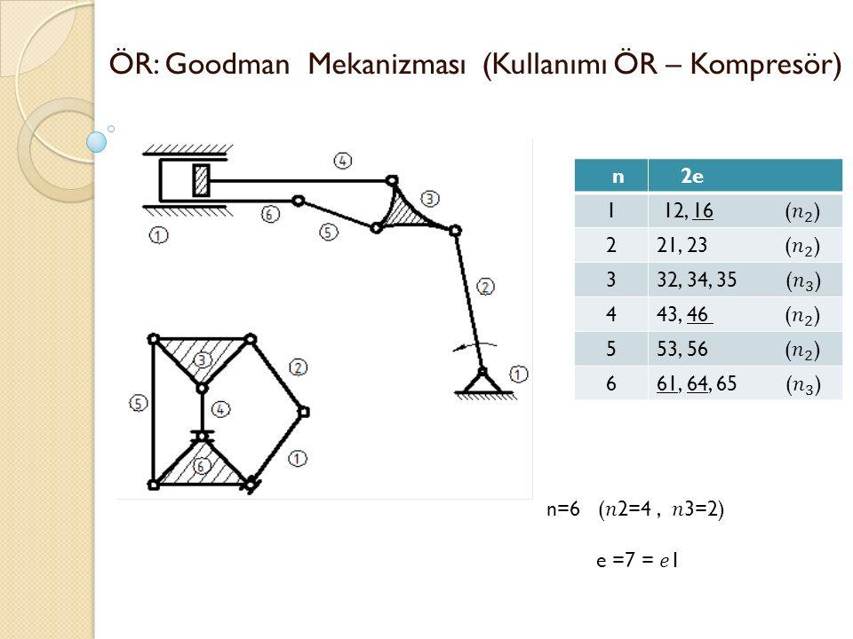 ÖR: Goodman Mekanizması (Kullanımı ÖR – Kompresör) n 2e 1 2 3 4 5 6 n=6 (2=4, 3=2) e =7 = 1