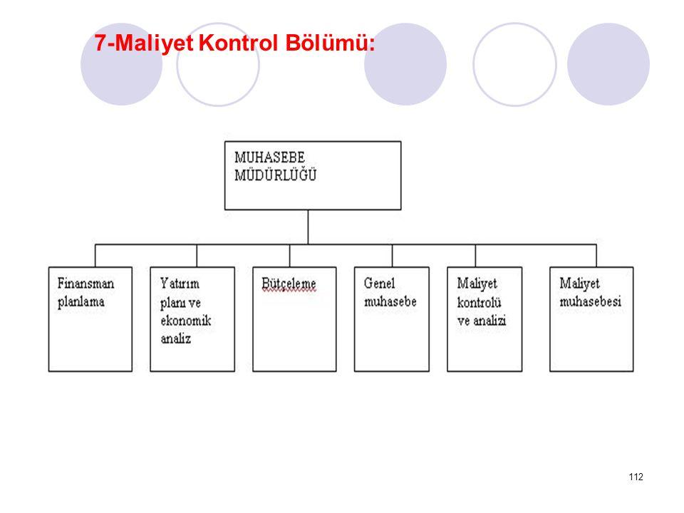 112 7-Maliyet Kontrol Bölümü: