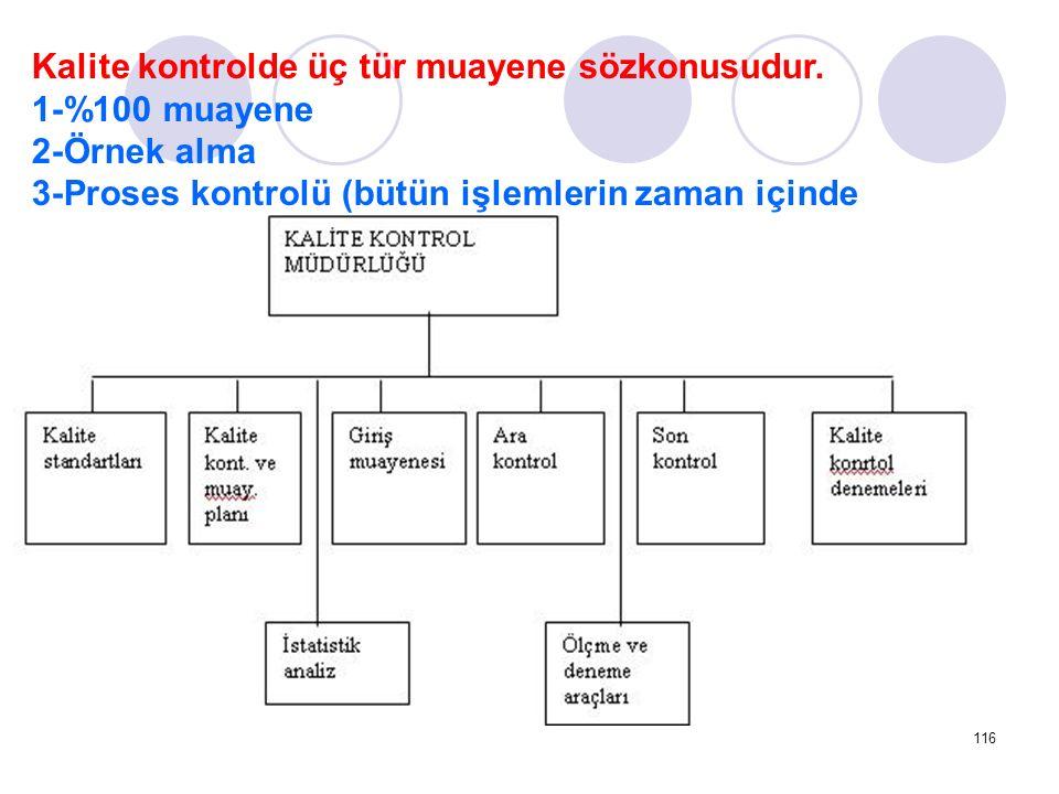 116 Kalite kontrolde üç tür muayene sözkonusudur.