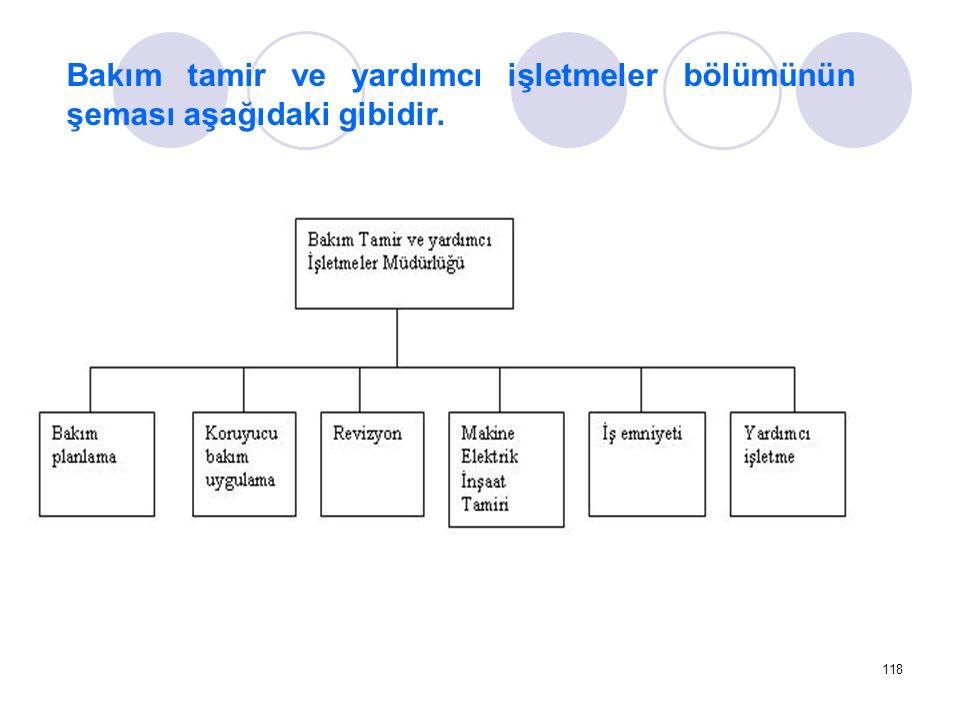 118 Bakım tamir ve yardımcı işletmeler bölümünün şeması aşağıdaki gibidir.