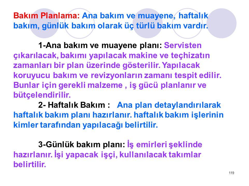 119 Bakım Planlama: Ana bakım ve muayene, haftalık bakım, günlük bakım olarak üç türlü bakım vardır. 1-Ana bakım ve muayene planı: Servisten çıkarılac