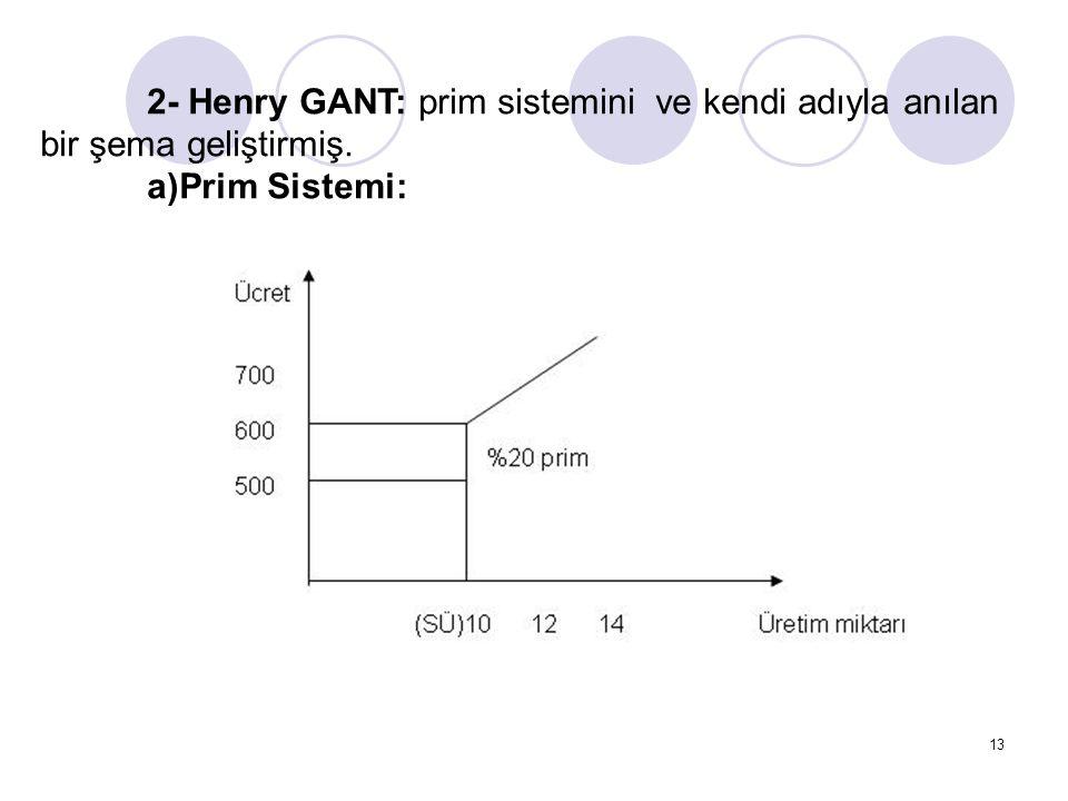 13 2- Henry GANT: prim sistemini ve kendi adıyla anılan bir şema geliştirmiş. a)Prim Sistemi: