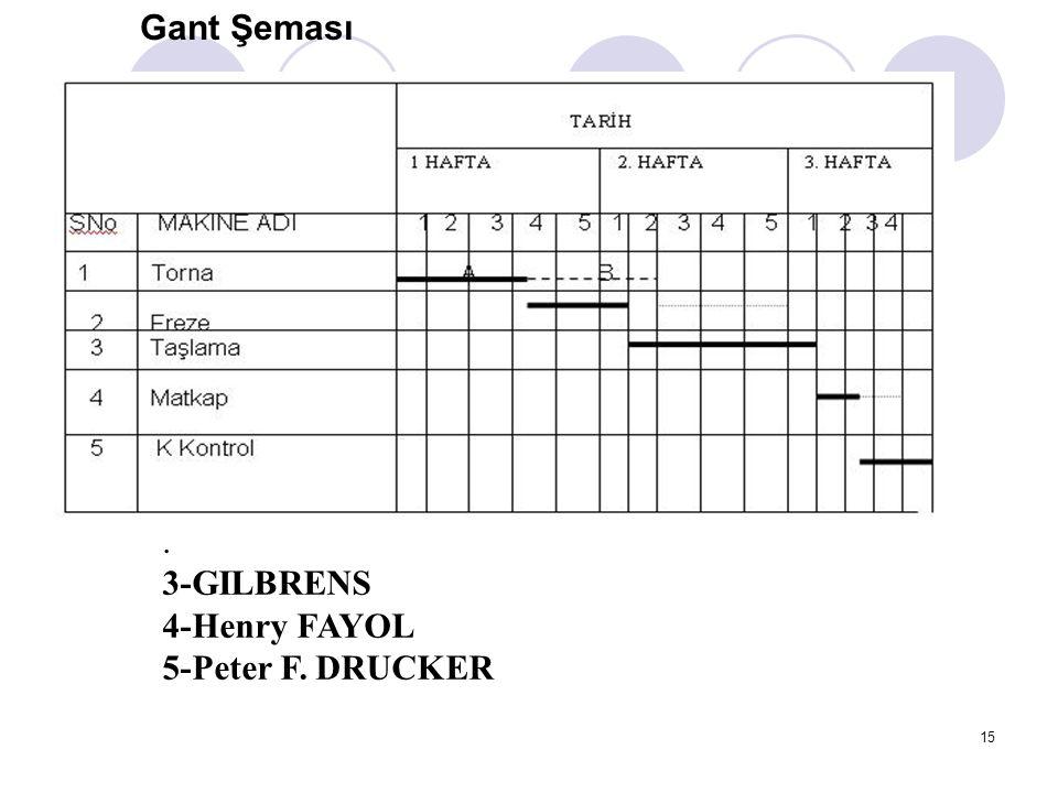 15. 3-GILBRENS 4-Henry FAYOL 5-Peter F. DRUCKER Gant Şeması