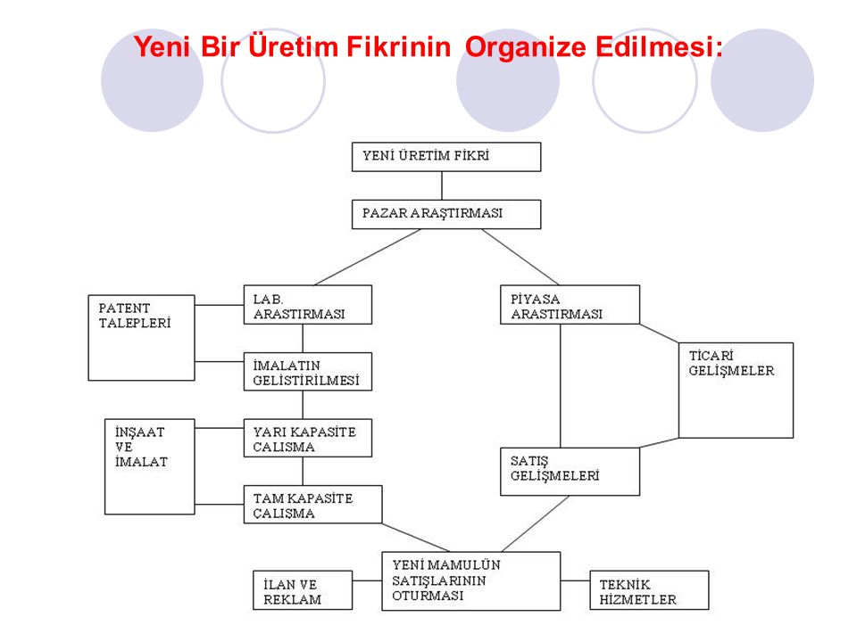 33 Yeni Bir Üretim Fikrinin Organize Edilmesi: