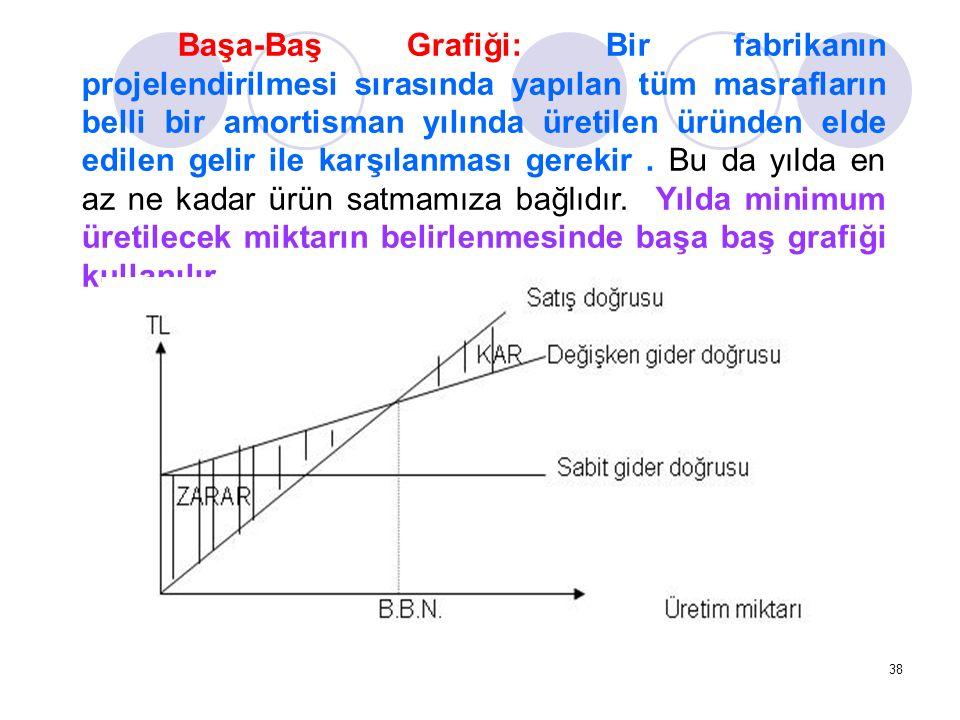 38 Başa-Baş Grafiği: Bir fabrikanın projelendirilmesi sırasında yapılan tüm masrafların belli bir amortisman yılında üretilen üründen elde edilen gelir ile karşılanması gerekir.