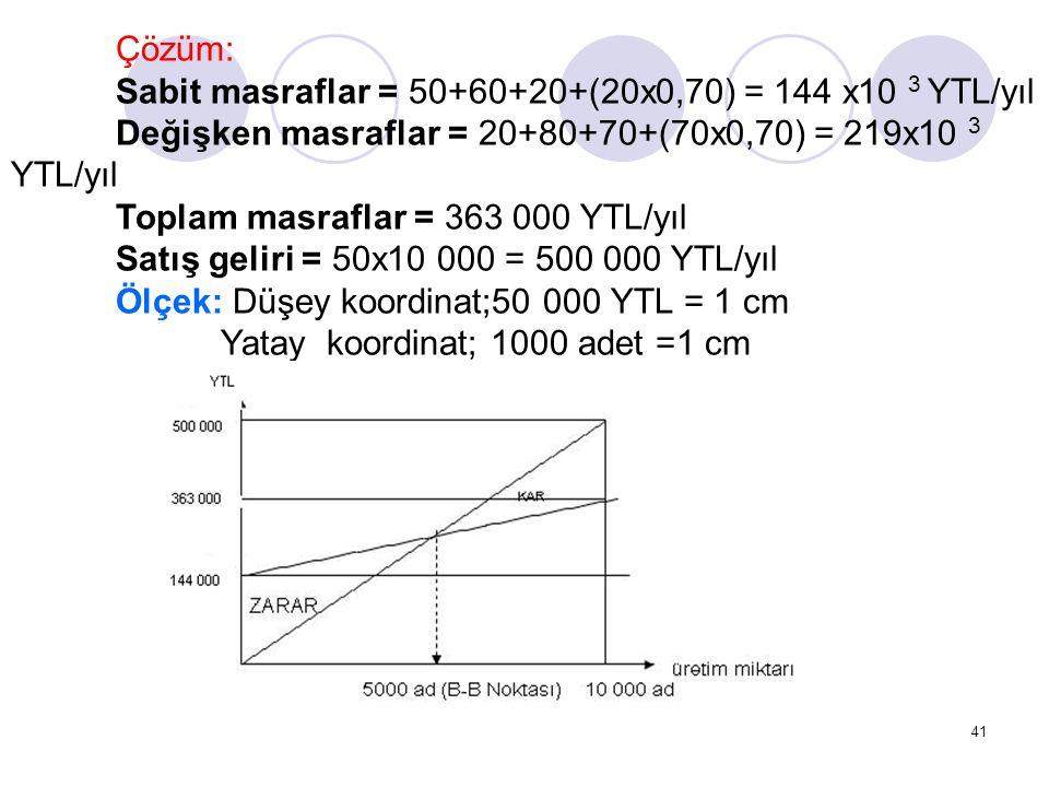 41 Çözüm: Sabit masraflar = 50+60+20+(20x0,70) = 144 x10 3 YTL/yıl Değişken masraflar = 20+80+70+(70x0,70) = 219x10 3 YTL/yıl Toplam masraflar = 363 000 YTL/yıl Satış geliri = 50x10 000 = 500 000 YTL/yıl Ölçek: Düşey koordinat;50 000 YTL = 1 cm Yatay koordinat; 1000 adet =1 cm