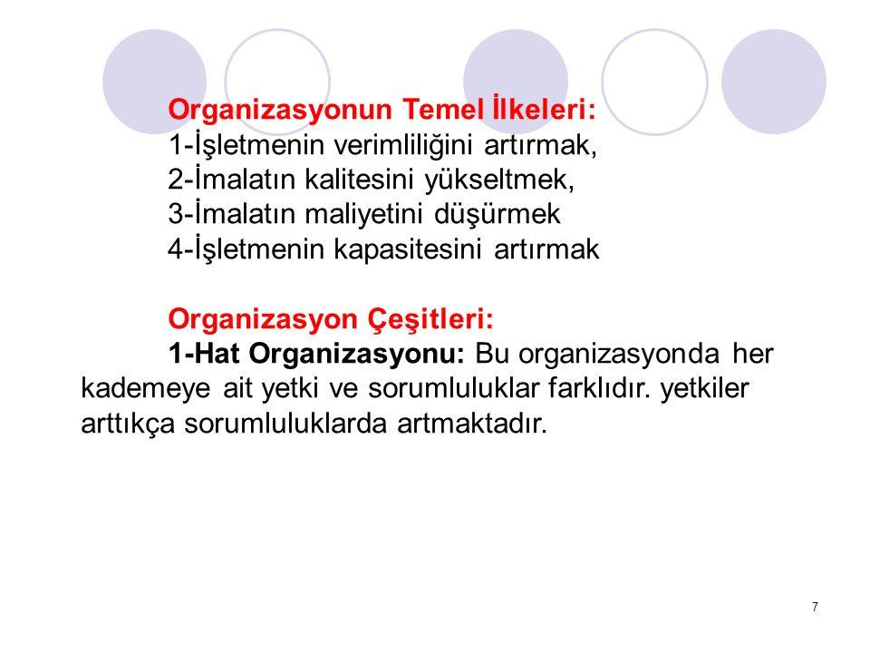 7 Organizasyonun Temel İlkeleri: 1-İşletmenin verimliliğini artırmak, 2-İmalatın kalitesini yükseltmek, 3-İmalatın maliyetini düşürmek 4-İşletmenin kapasitesini artırmak Organizasyon Çeşitleri: 1-Hat Organizasyonu: Bu organizasyonda her kademeye ait yetki ve sorumluluklar farklıdır.