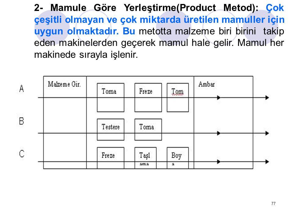 77 2- Mamule Göre Yerleştirme(Product Metod): Çok çeşitli olmayan ve çok miktarda üretilen mamuller için uygun olmaktadır. Bu metotta malzeme biri bir