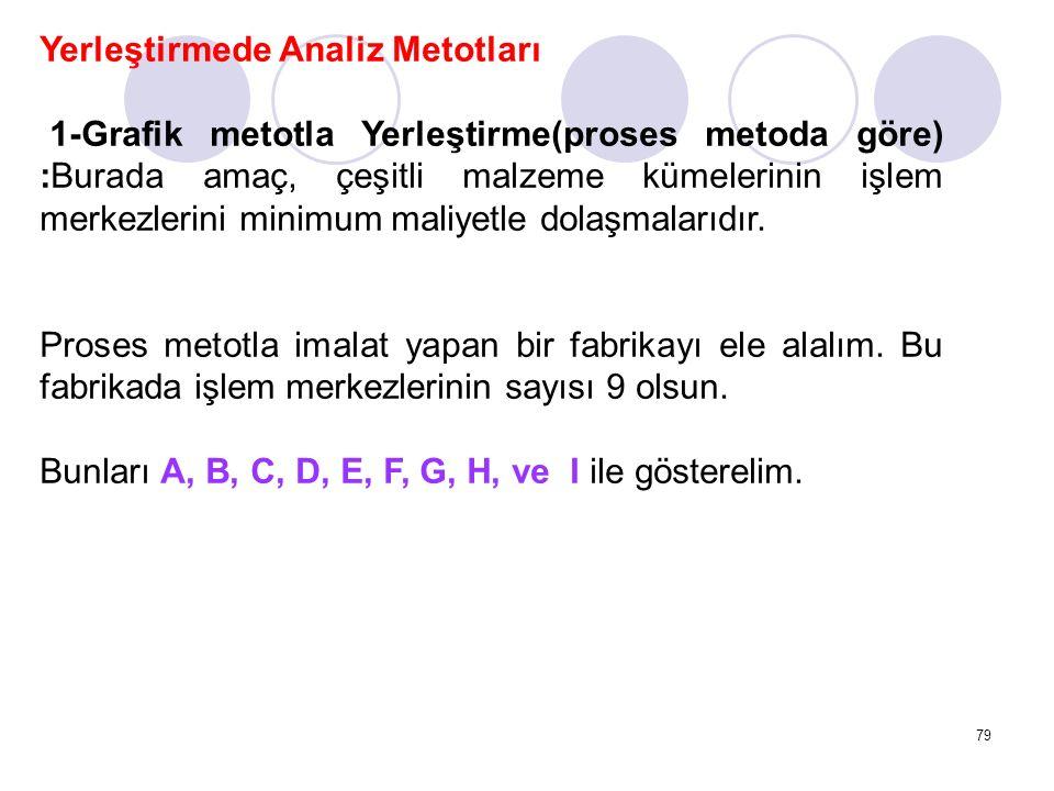79 Yerleştirmede Analiz Metotları 1-Grafik metotla Yerleştirme(proses metoda göre) :Burada amaç, çeşitli malzeme kümelerinin işlem merkezlerini minimu