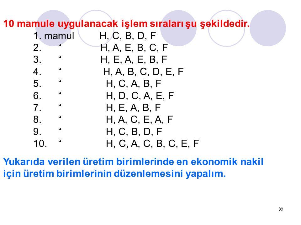 """89 10 mamule uygulanacak işlem sıraları şu şekildedir. 1. mamul H, C, B, D, F 2. """" H, A, E, B, C, F 3. """" H, E, A, E, B, F 4. """" H, A, B, C, D, E, F 5."""