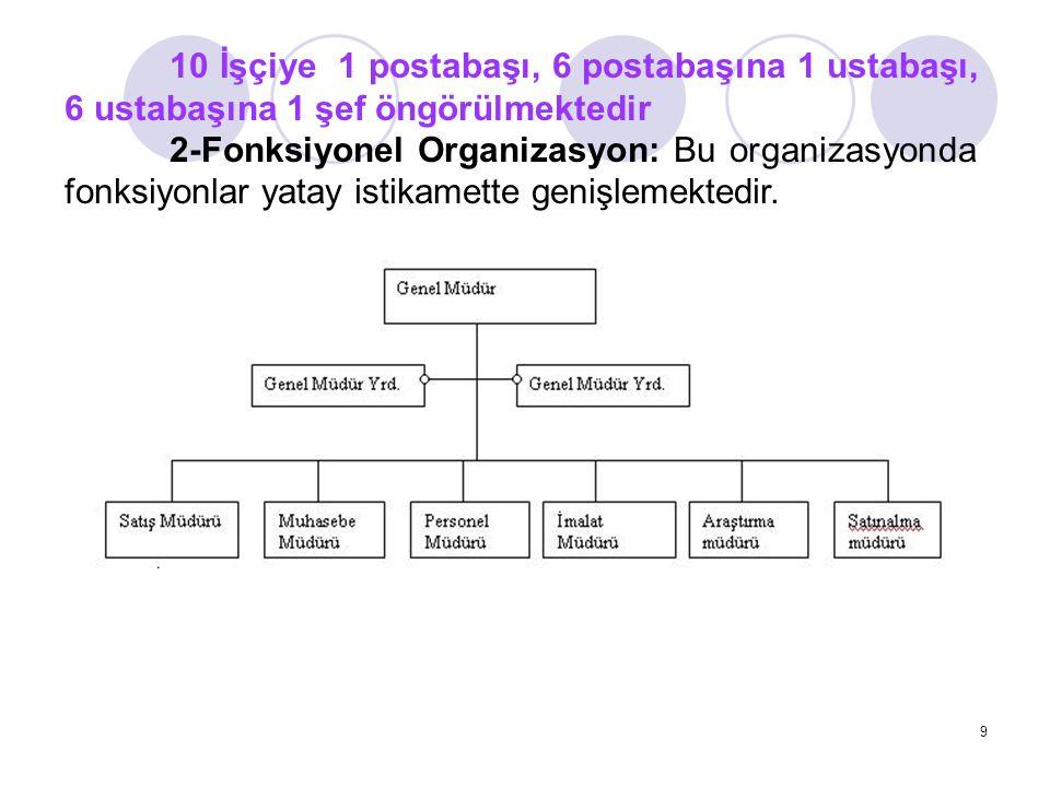 9 10 İşçiye 1 postabaşı, 6 postabaşına 1 ustabaşı, 6 ustabaşına 1 şef öngörülmektedir 2-Fonksiyonel Organizasyon: Bu organizasyonda fonksiyonlar yatay istikamette genişlemektedir.