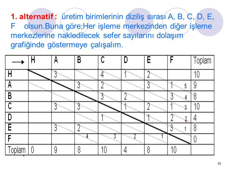90 1. alternatif : üretim birimlerinin diziliş sırası A, B, C, D, E, F olsun.Buna göre;Her işleme merkezinden diğer işleme merkezlerine nakledilecek s