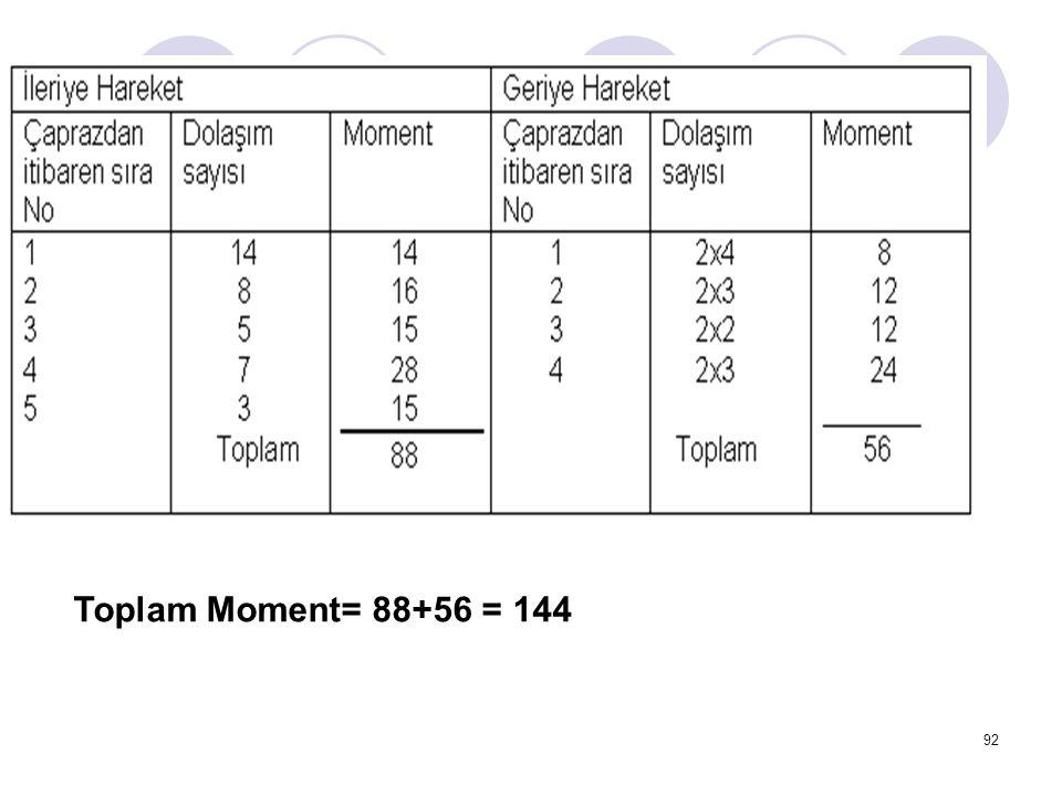 92 Toplam Moment= 88+56 = 144