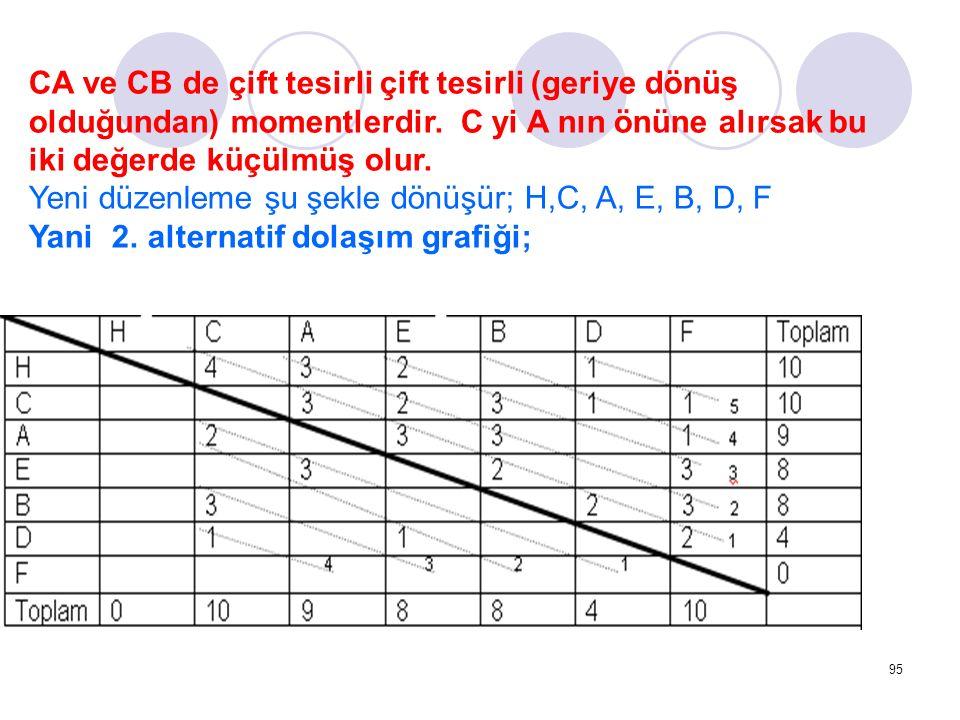 95 CA ve CB de çift tesirli çift tesirli (geriye dönüş olduğundan) momentlerdir. C yi A nın önüne alırsak bu iki değerde küçülmüş olur. Yeni düzenleme