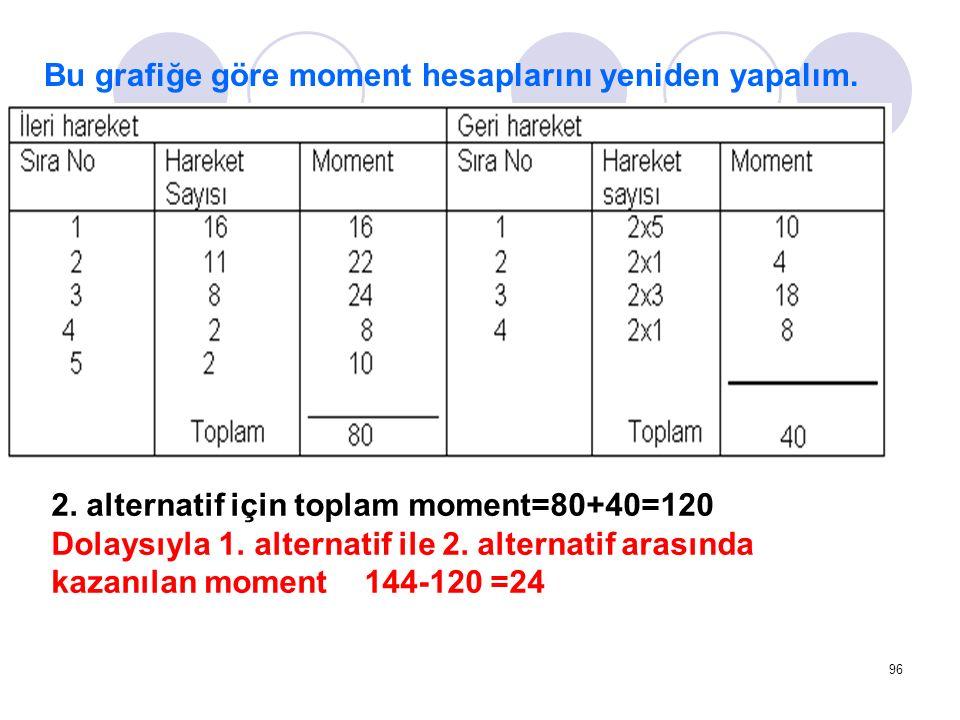 96 Bu grafiğe göre moment hesaplarını yeniden yapalım. 2. alternatif için toplam moment=80+40=120 Dolaysıyla 1. alternatif ile 2. alternatif arasında